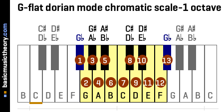 G-flat dorian mode chromatic scale-1 octave