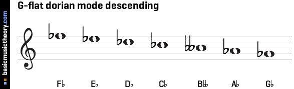 G-flat dorian mode descending