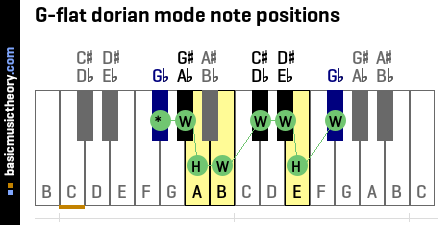 G-flat dorian mode note positions