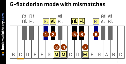 G-flat dorian mode with mismatches