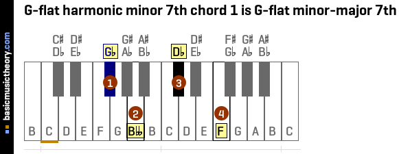 Basicmusictheory G Flat Harmonic Minor 7th Chords