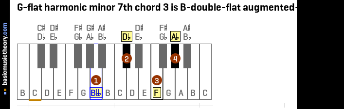 G-flat harmonic minor 7th chord 3 is B-double-flat augmented-major 7th