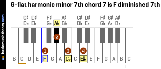 G-flat harmonic minor 7th chord 7 is F diminished 7th