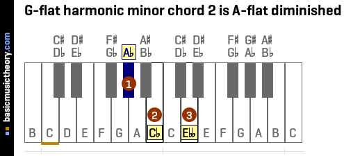 G-flat harmonic minor chord 2 is A-flat diminished
