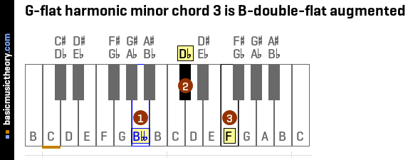 G-flat harmonic minor chord 3 is B-double-flat augmented