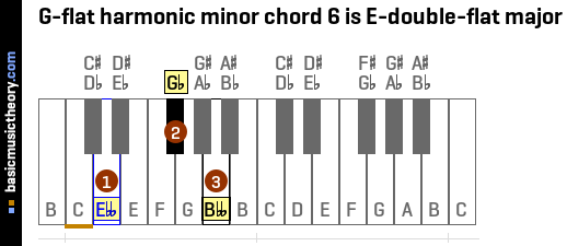 G-flat harmonic minor chord 6 is E-double-flat major
