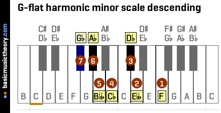 G-flat harmonic minor scale descending