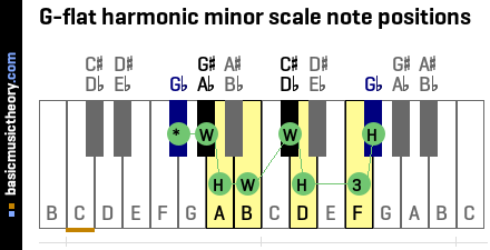 G-flat harmonic minor scale note positions