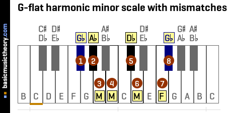 G-flat harmonic minor scale with mismatches
