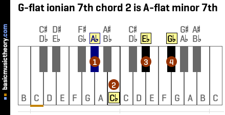 G-flat ionian 7th chord 2 is A-flat minor 7th