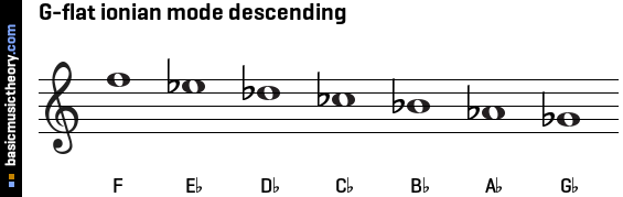D Flat Major Scale Bass Clef basicmusictheor...