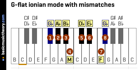 G-flat ionian mode with mismatches