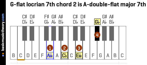 G-flat locrian 7th chord 2 is A-double-flat major 7th