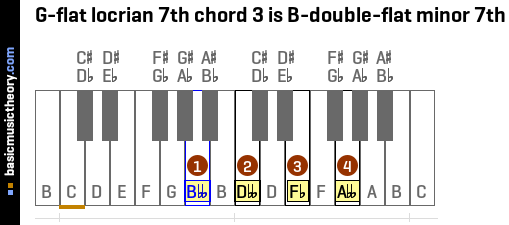 G-flat locrian 7th chord 3 is B-double-flat minor 7th