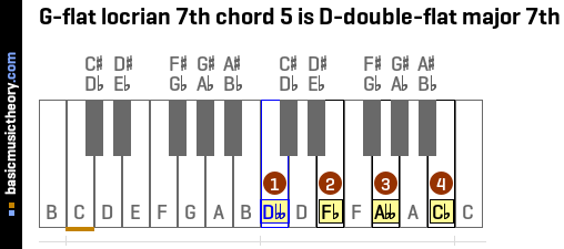 G-flat locrian 7th chord 5 is D-double-flat major 7th