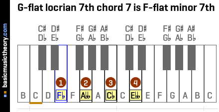 G-flat locrian 7th chord 7 is F-flat minor 7th