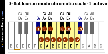 G-flat locrian mode chromatic scale-1 octave