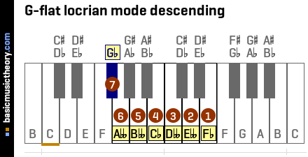 G-flat locrian mode descending