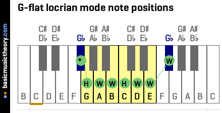 G-flat locrian mode note positions