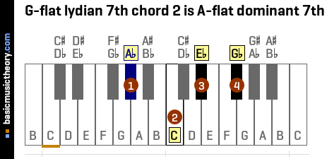 G-flat lydian 7th chord 2 is A-flat dominant 7th