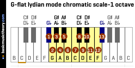 G-flat lydian mode chromatic scale-1 octave