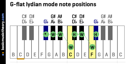 G-flat lydian mode note positions