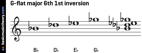 G-flat major 6th 1st inversion