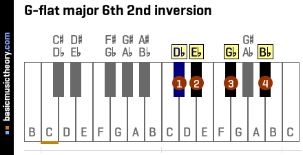G-flat major 6th 2nd inversion