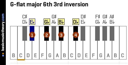 G-flat major 6th 3rd inversion
