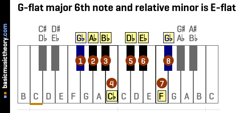 G-flat major 6th note and relative minor is E-flat