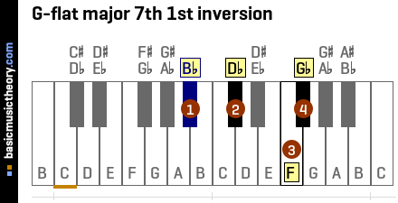 G-flat major 7th 1st inversion
