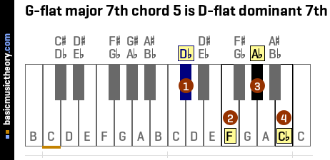 G-flat major 7th chord 5 is D-flat dominant 7th