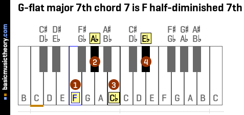 G-flat major 7th chord 7 is F half-diminished 7th