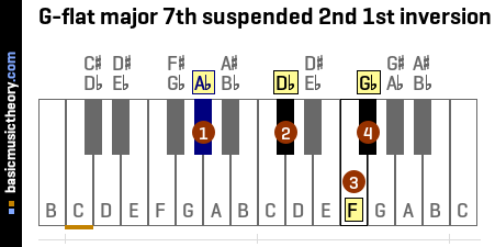 G-flat major 7th suspended 2nd 1st inversion