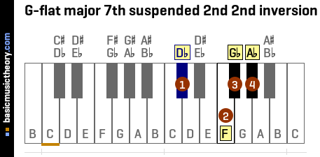 G-flat major 7th suspended 2nd 2nd inversion