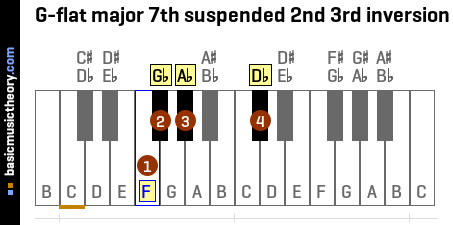 G-flat major 7th suspended 2nd 3rd inversion