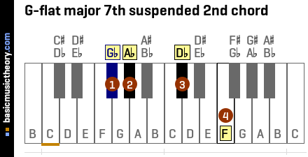 G-flat major 7th suspended 2nd chord
