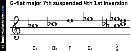 G-flat major 7th suspended 4th 1st inversion