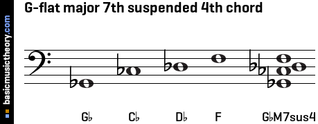 G-flat major 7th suspended 4th chord