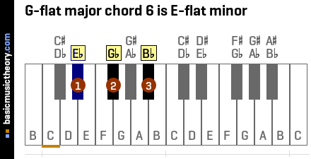 G-flat major chord 6 is E-flat minor
