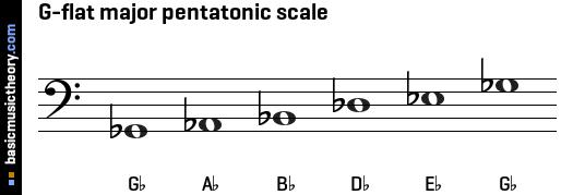 basicmusictheory com: G-flat major pentatonic scale