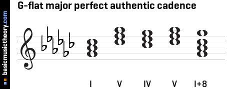 g Major Perfect Cadence G-flat Major Perfect Authentic