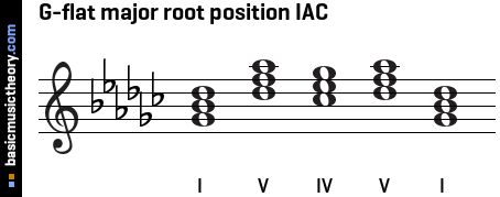 G-flat major root position IAC