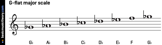 G-flat major scale