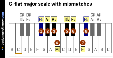 G-flat major scale with mismatches
