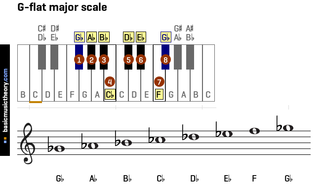 g-flat-major-scale