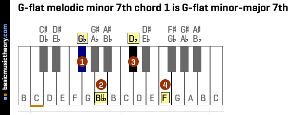 G-flat melodic minor 7th chord 1 is G-flat minor-major 7th