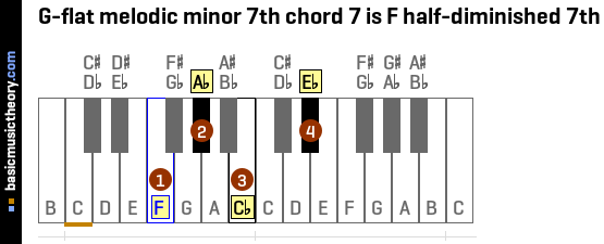 G-flat melodic minor 7th chord 7 is F half-diminished 7th