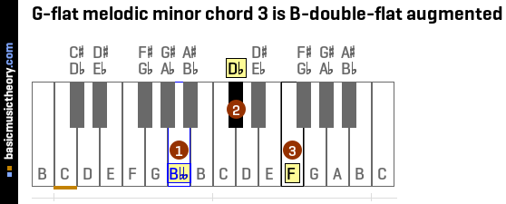 G-flat melodic minor chord 3 is B-double-flat augmented
