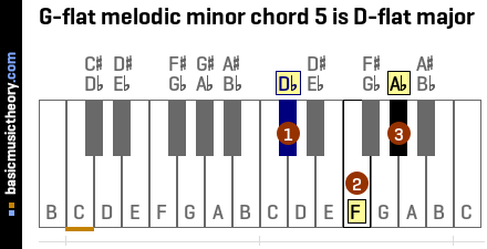 G-flat melodic minor chord 5 is D-flat major